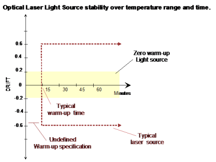 Optical Laser Light Source Stability over time and temperature