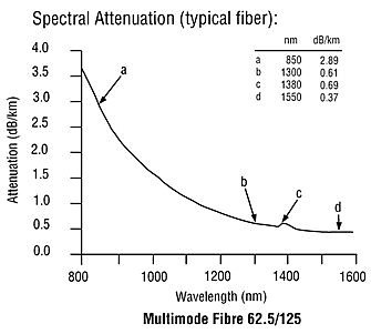 Optical Fiber Attenuation / Wavemength Graph