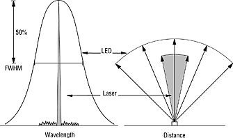 Comparison Of Spectral and Spatial Distribution of Lasers and LEDs