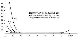 Optical Power Meter Linearity Chart