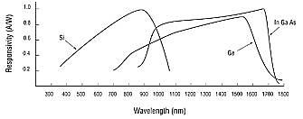 Optical Detector Spectral response graphs