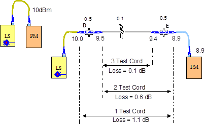 Illustration of 1 Test Cord, 2 Test Cord & 3 Test Cord Methods