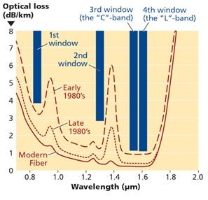 Optical Fiber Attenuation / Wavemength Graph