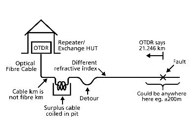 Precison Buried Fiber Cable Fault Location using OTDR