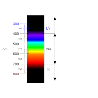 Improved Visible UV Spectral Measurement Capability