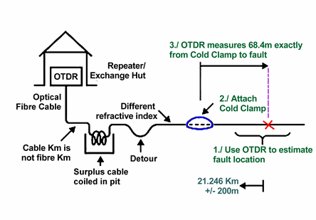 Diagram showing OTDR usage with a Cold Clamp