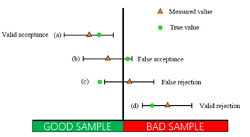 Valid Invalid False Accept and Reject Cases