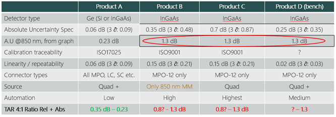 MPO Test Equipment Accuracy Comparison