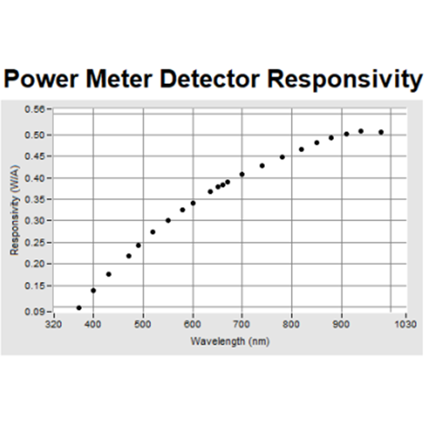 New Calibration Wavelengths for Silicon Detector Optical Power Meters